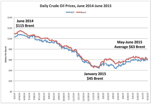 Oil prices zerohedge